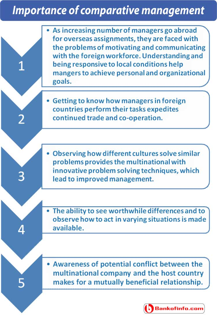 importance_of_comparative_management