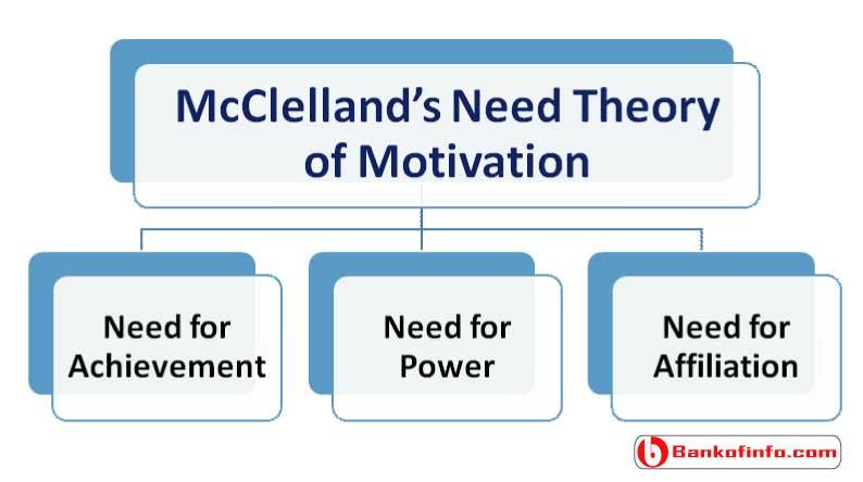 mcclelland's-need-theory-of-motivation