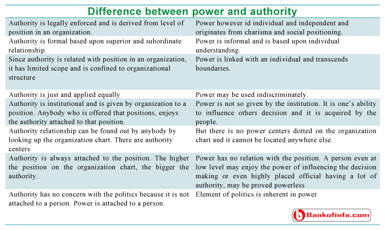difference_between_power_and_authority