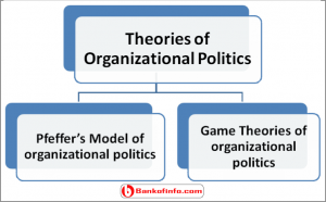 Theories of organizational politics