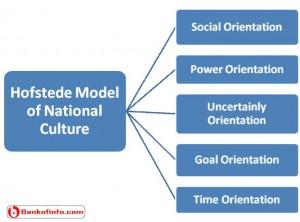 Hofstede model of national culture