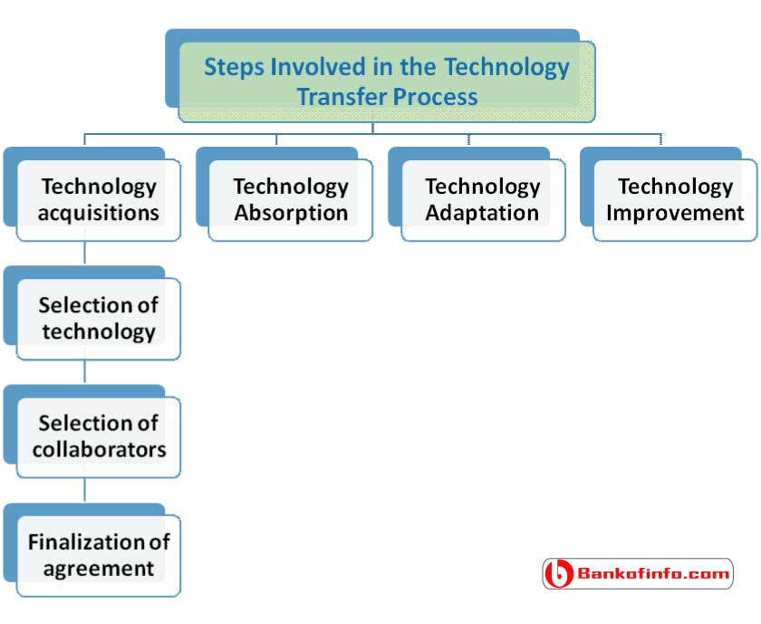 various_steps_involved_in_the_technology_transfer_process