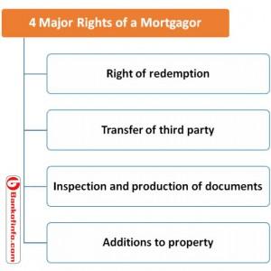 4 major rights of a mortgagor