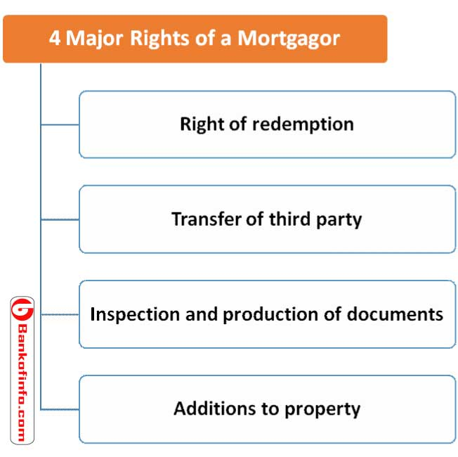 4_major_rights_of_a_mortgagor