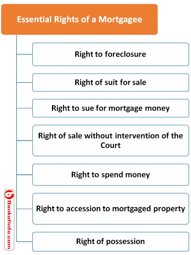 Rights of a Mortgagee