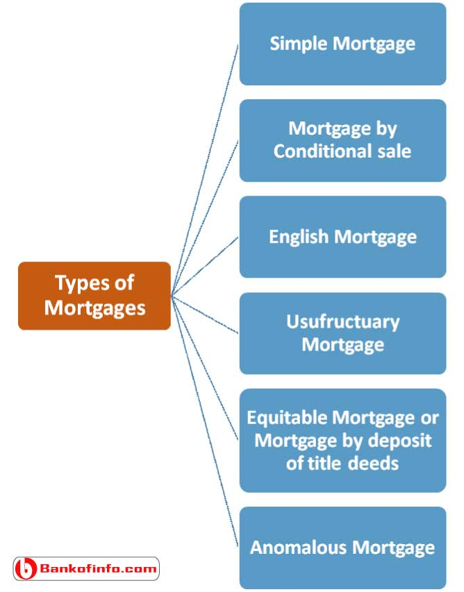Different types of mortgages for bank Loan