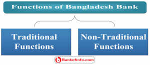 Functions of bangladesh bank