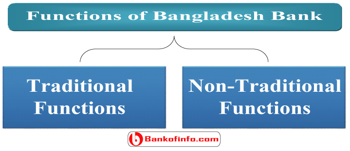 functions_of_bangladesh_bank