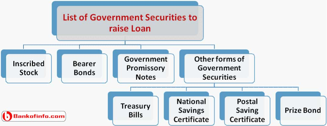 list_of_government_securities_to_raise_loan