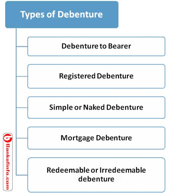 Procedure of Bank Loan Against Debenture