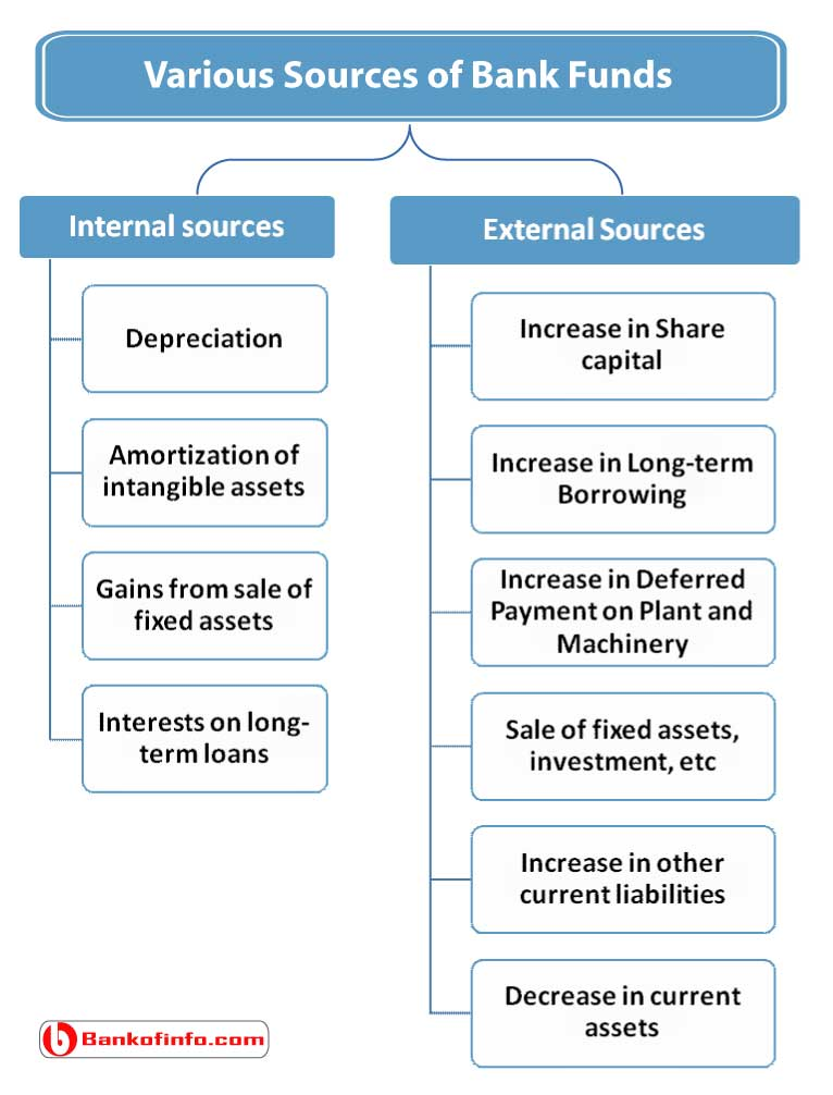 various_sources_of_bank_funds