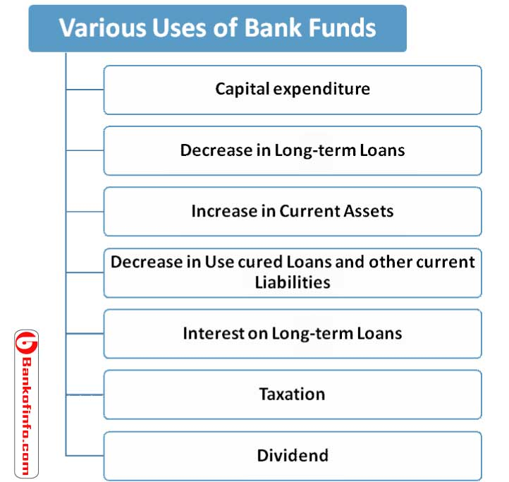 Various uses of bank funds
