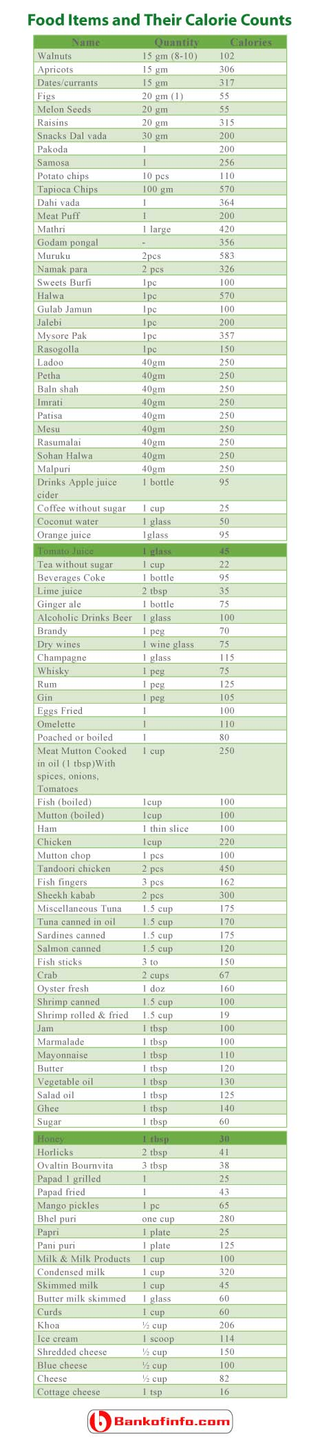 food_items_and_their_calorie_counts