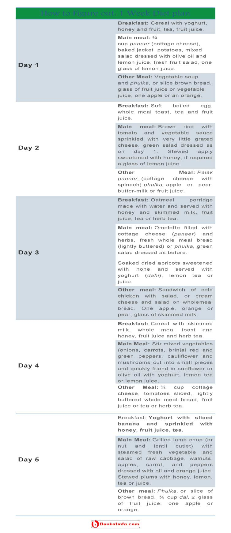 How to figure out: 1 week diet plan
