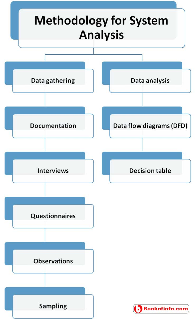 Methodology for system analysis