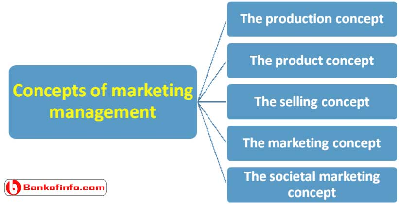 concepts_of_marketing_management