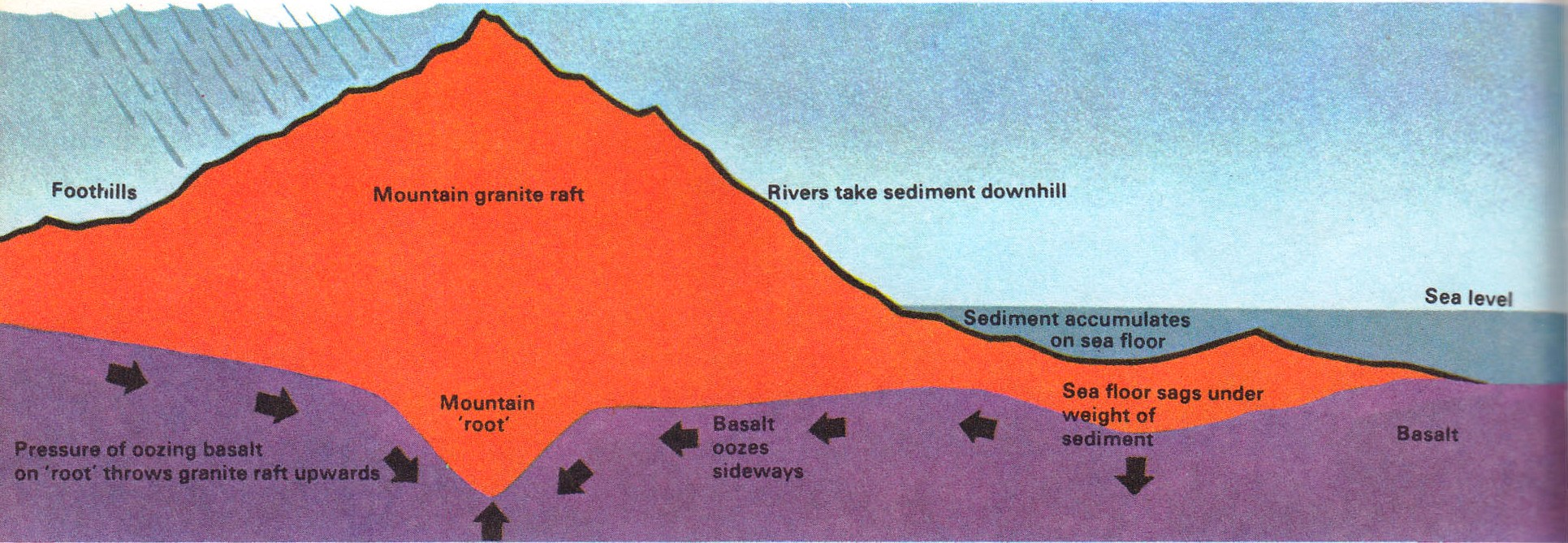 How are mountain chains built