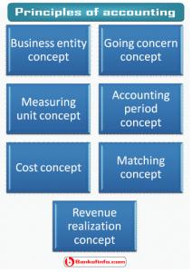 Concepts assumptions principles of accounting