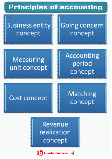 concepts_assumptions_principles_of_accounting