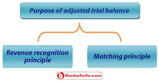 definition_and_purpose_of_adjusted_trial_balance