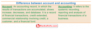 Difference between account and accounting