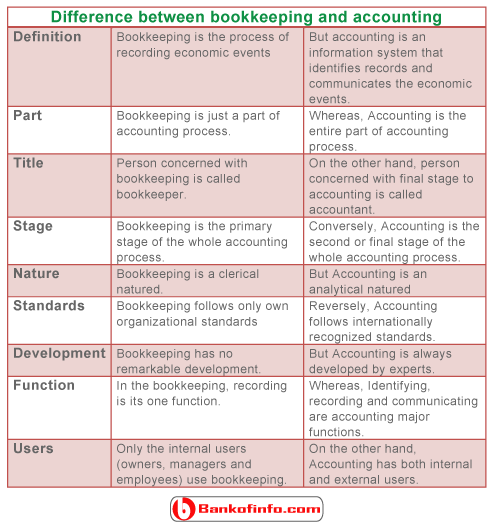 difference_between_bookkeeping_and_accounting