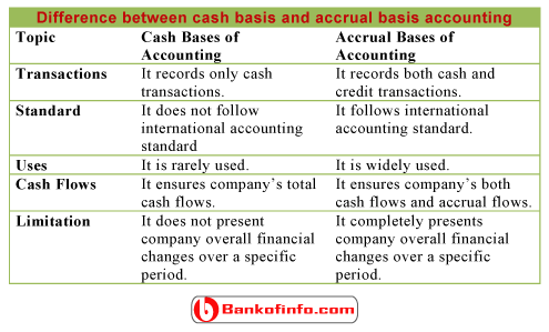 Difference between cash basis and accrual basis accounting