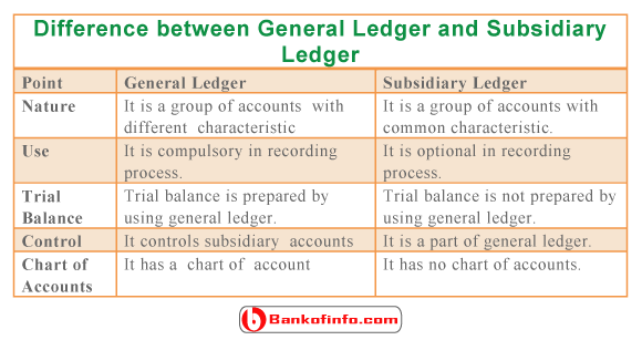 Difference between General Ledger and Subsidiary Ledger
