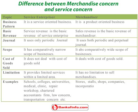 Difference between Merchandise concern and service concern
