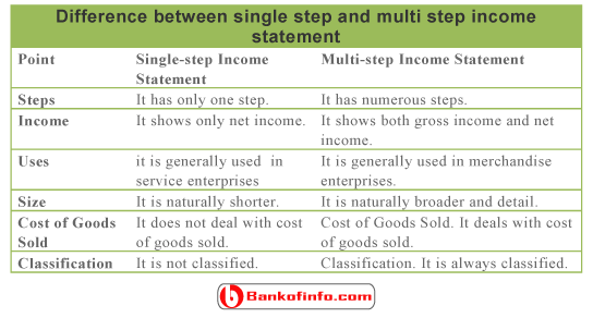Difference Between Single Step and Multi Step Income Statement
