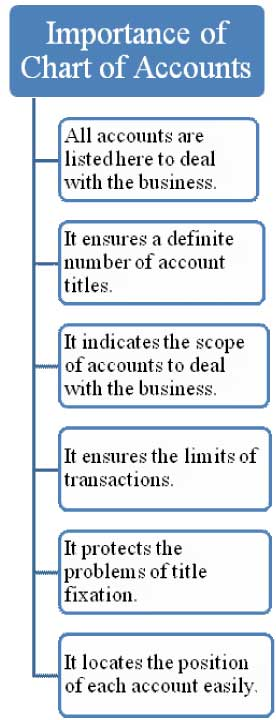 Importance of chart of accounts