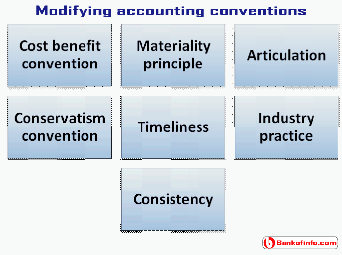 modifying_accounting_conventions