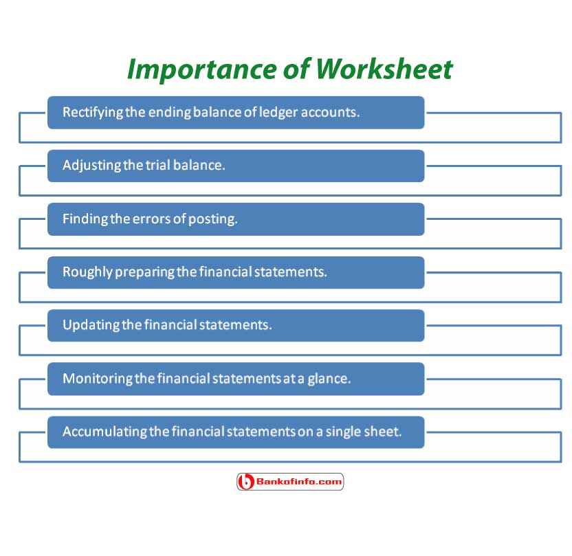 parts and importance of worksheet