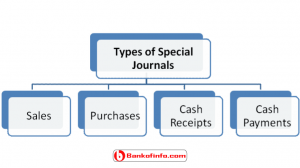 Types of special journals