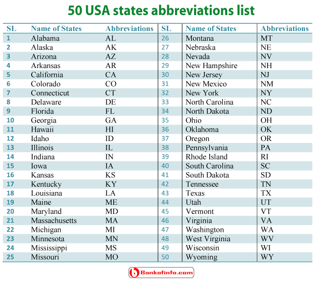 50 USA States Abbreviations List  States Of America Abbreviations on
