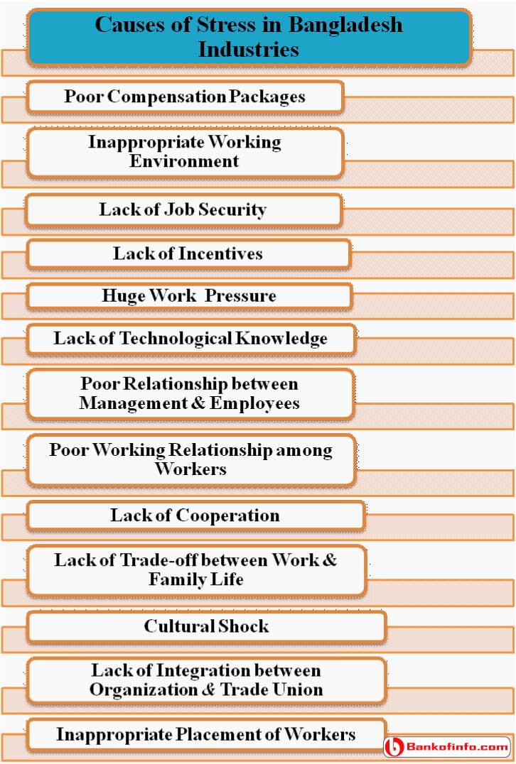 Causes of Stress in Industries
