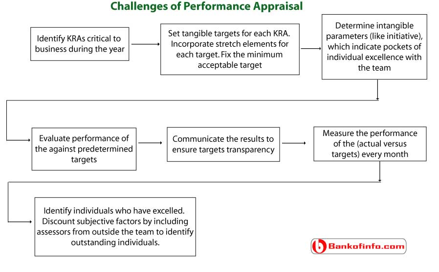 Challenges of performance appraisal