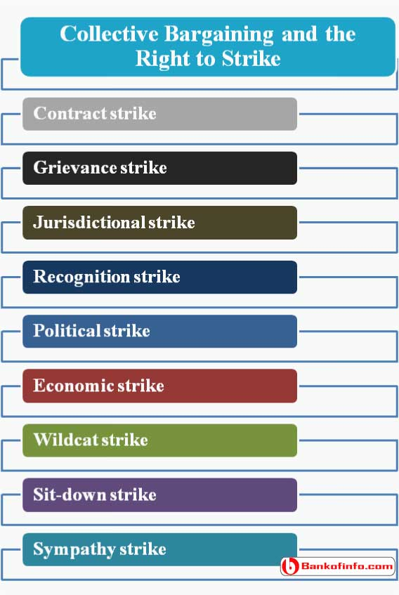 Collective Bargaining and the Right to Strike