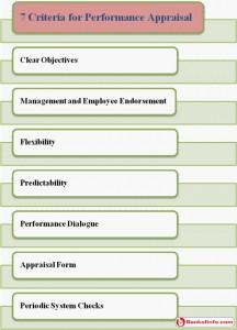 Criteria for performance appraisal
