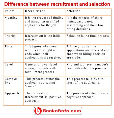 Major Difference Between Recruitment and Selection