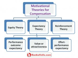 Different motivational theories for compensation scheme