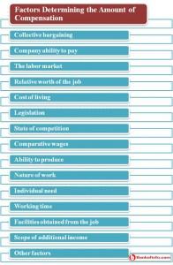 Factors determining the amount of compensation