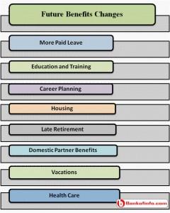 Future benefits changes