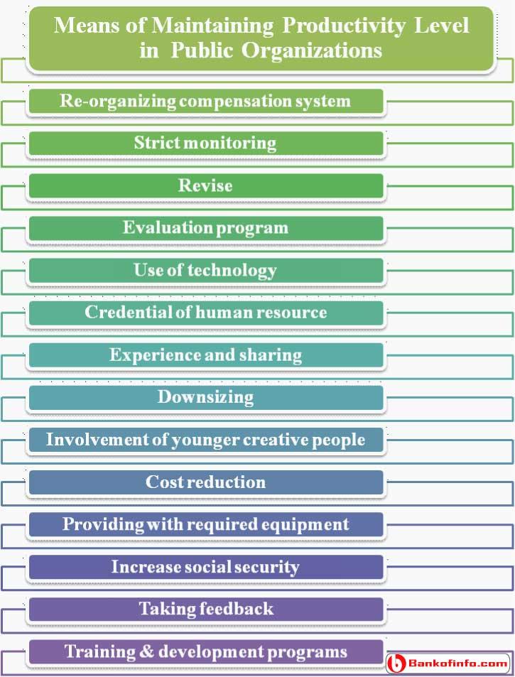 Advantages of Maintaining Productivity Level