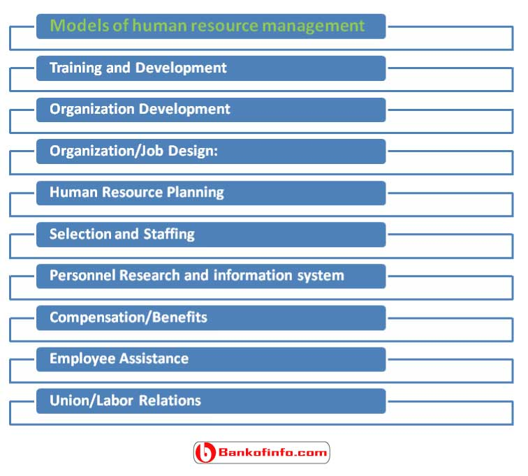models_of_human_resource_management