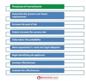 Purposes of recruitment