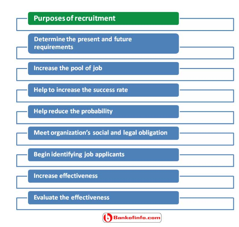 purposes of recruitment