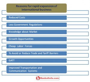 Reasons for rapid expansion of international business