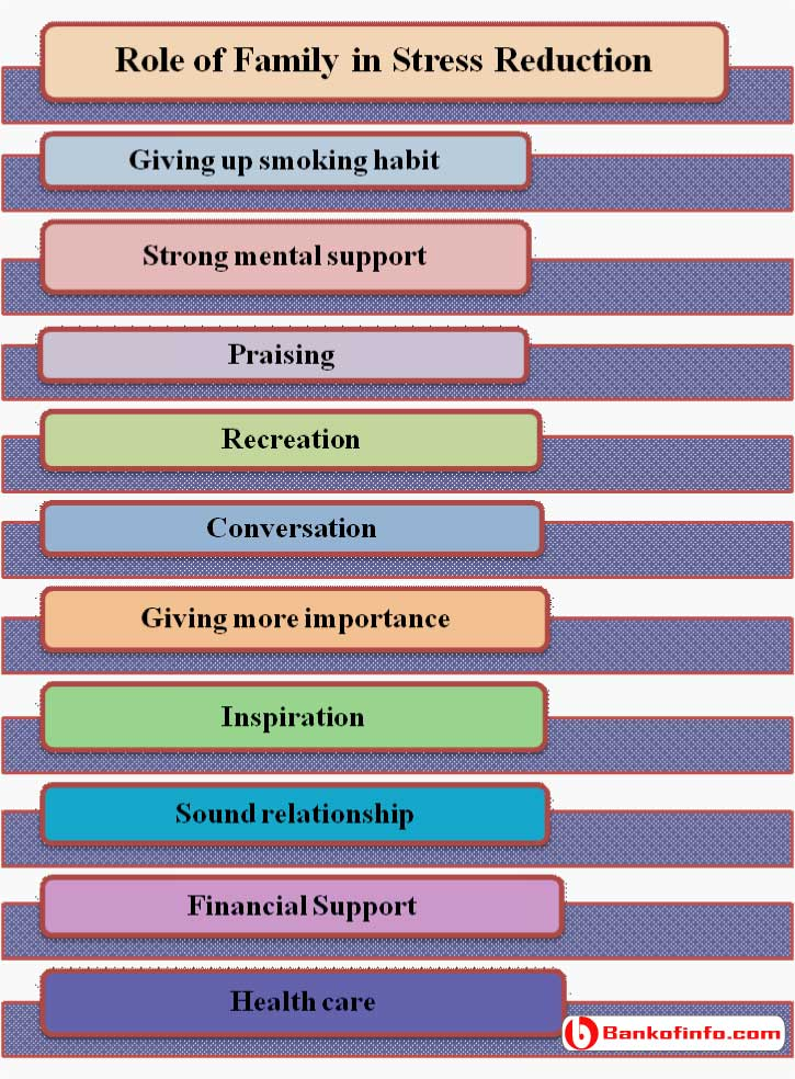 Role of Family in Stress Reduction