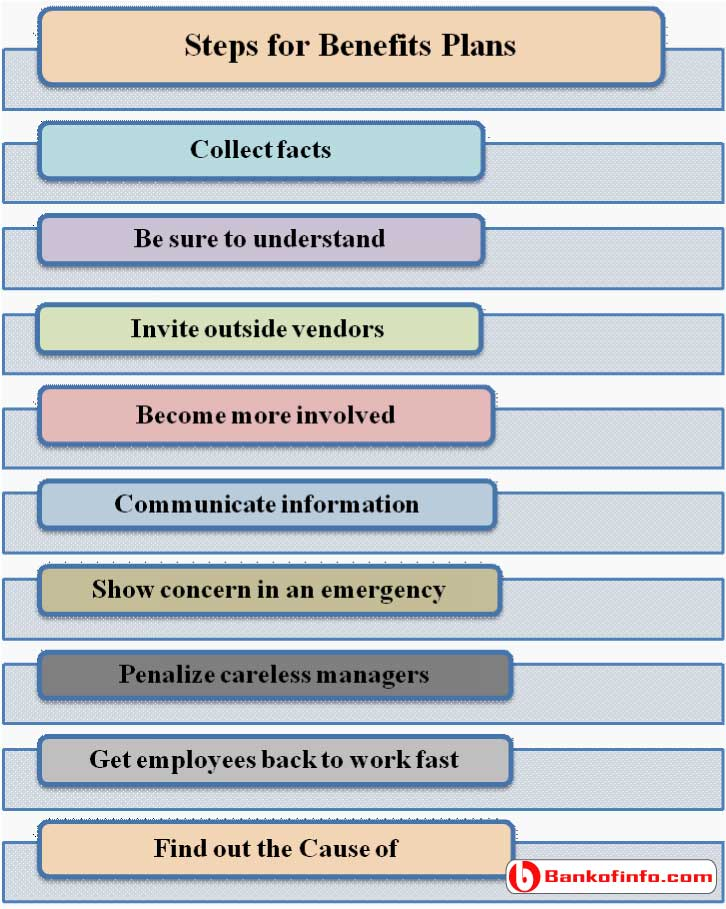 Effective Steps for Benefits Plans in the Organization